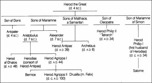 Herodian dynasty 3