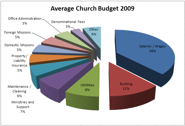 Average Church Budget