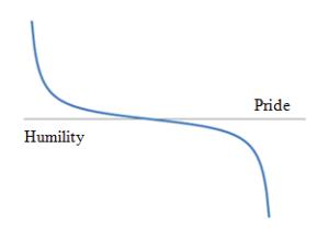 Pride Humility Cotangent